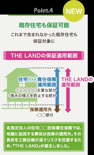 地盤保証LAND
